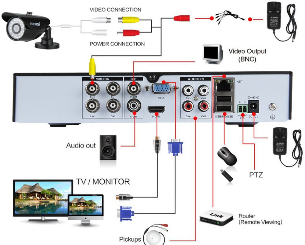How to Install a Security Camera System for a House
